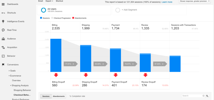 Google Analytics has now a demo account for learning