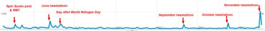 Blue Key analytics through Nov 18, 2011