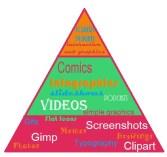 pyramid of art