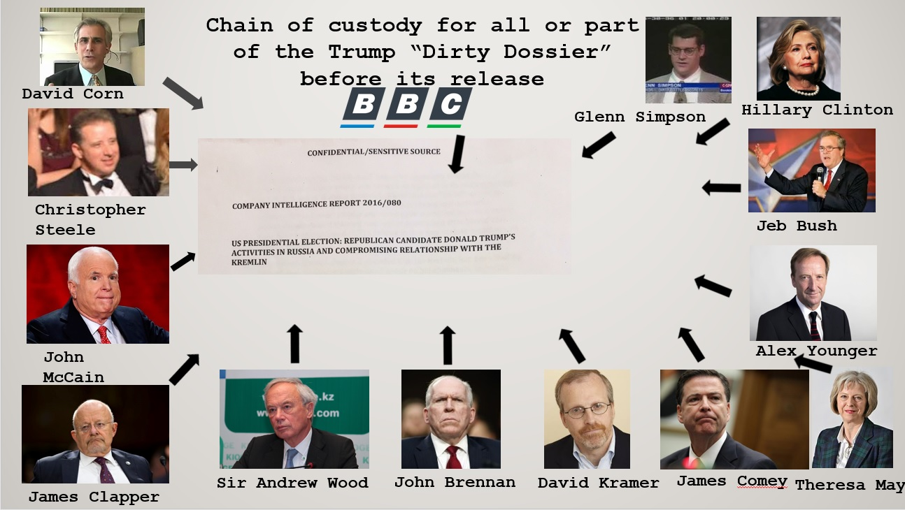 Image result for fusion gps trump russian dossier
