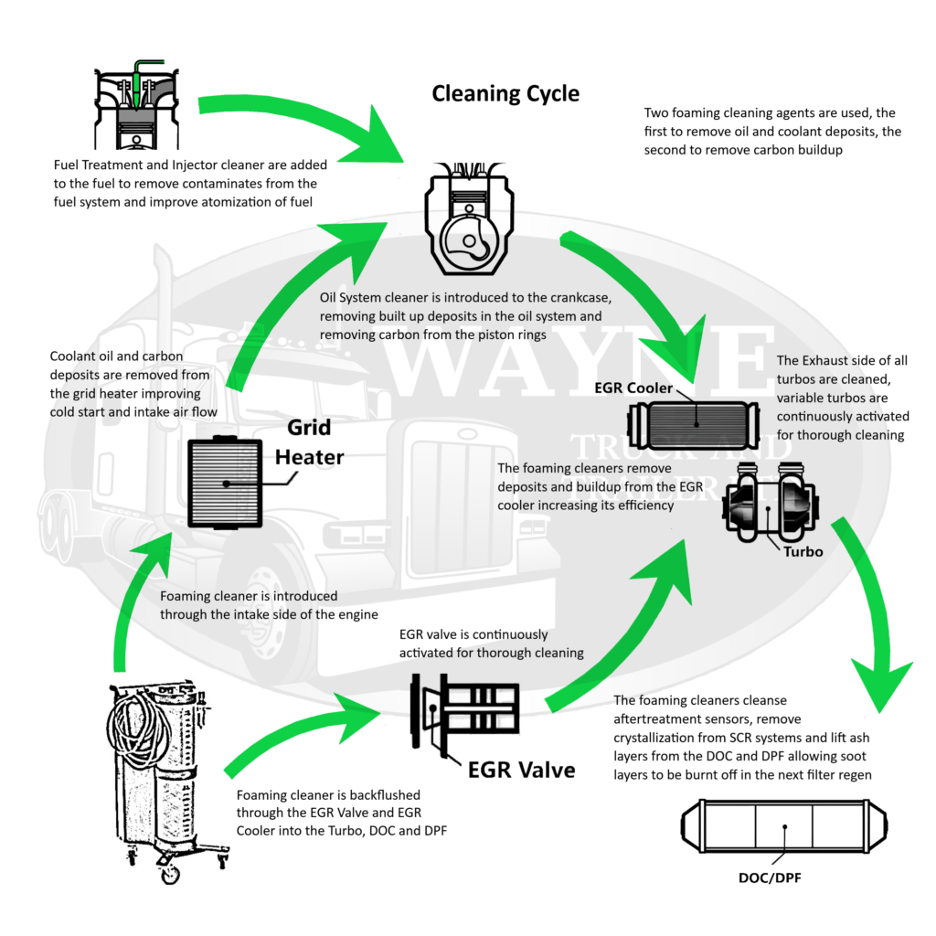 Engine And Emissions Contamination Cycle And Cleaning