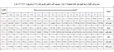 محاذاة أكثر تسطحا إطالة سلم رواتب وزارة الداخلية Comertinsaat Com