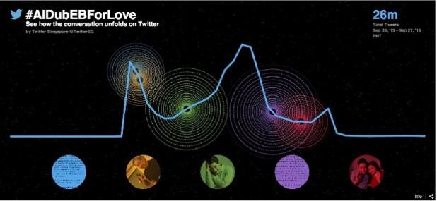 ALDub Twitter Record #ALDubEBForLove