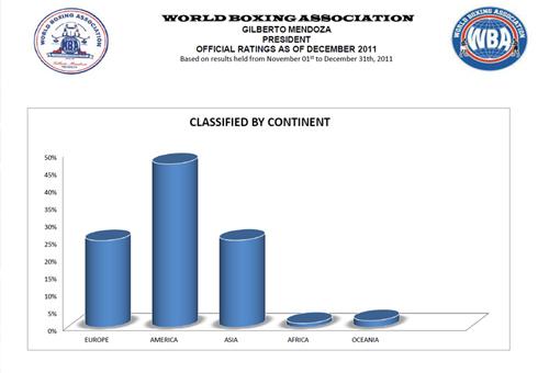 November / December 2011 Statistics