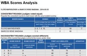 Mayweather – Maidana Scorecards and Analysis