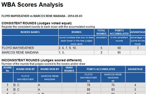 Vargas – Novikov Scorecards Analysis