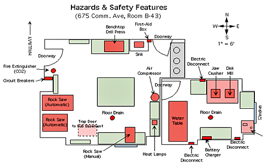 security and safety in laboratories