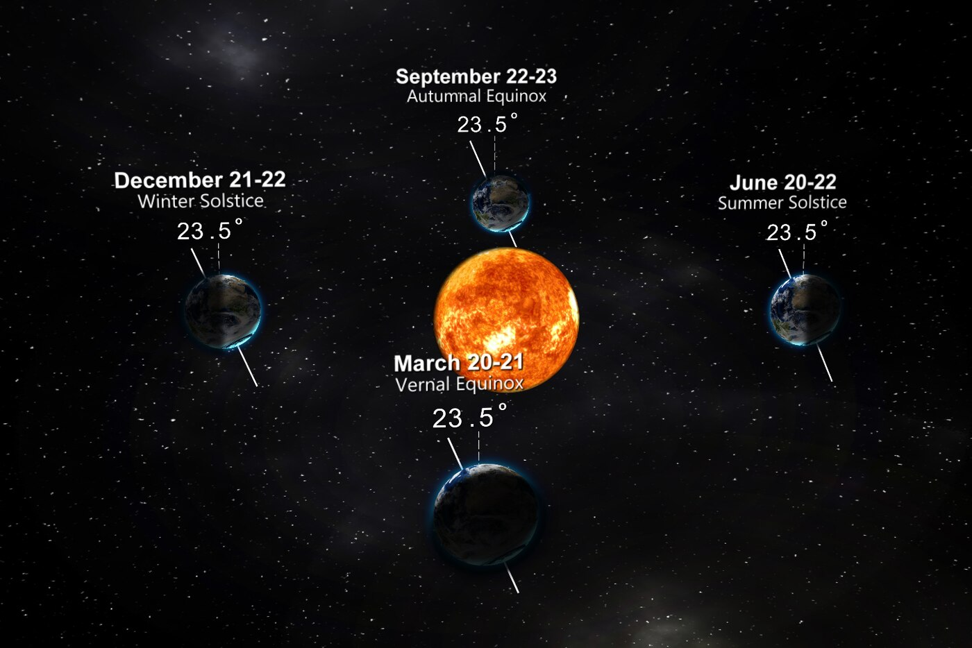 Astronomical Summer Begins Saturday