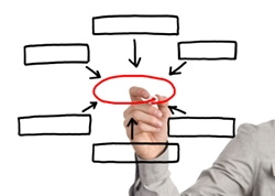 All company plans need to align with and support the Strategic Plan.