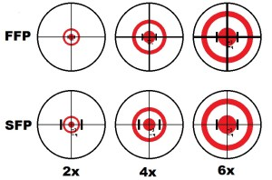 Hunter Rifle Sight-in rehearsal @ Kenmore Chalet and Range 1