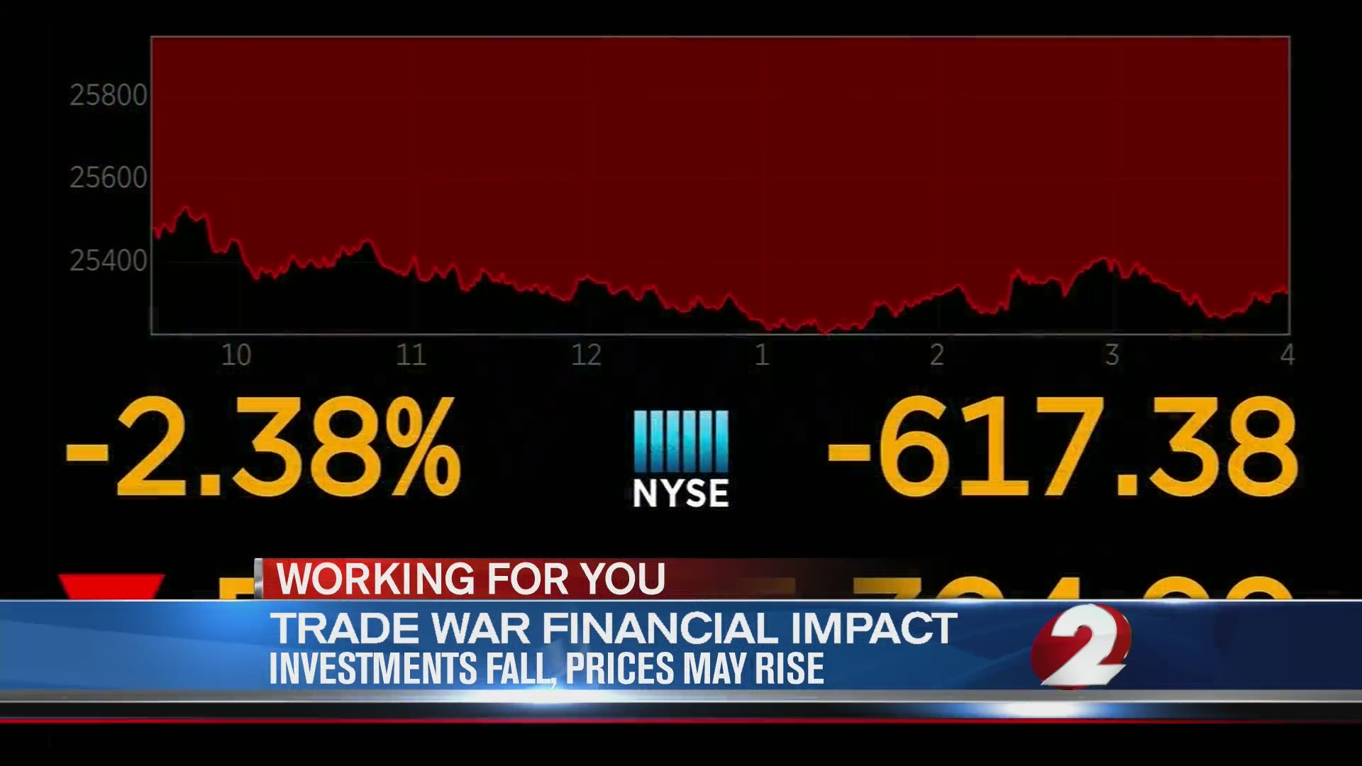 Trade War financial impact: Investments fall, prices may rise