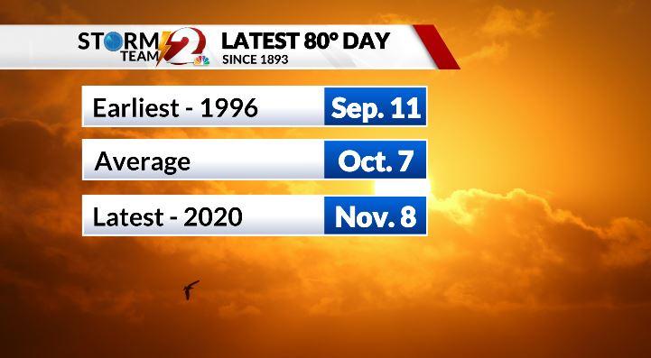80 degree days in Dayton