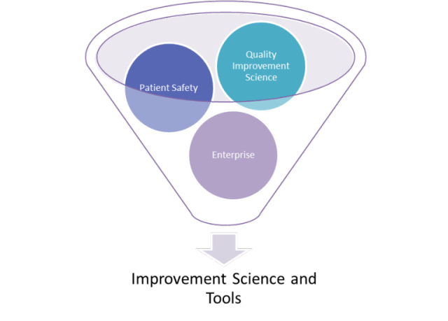 improvement-science-and-tools