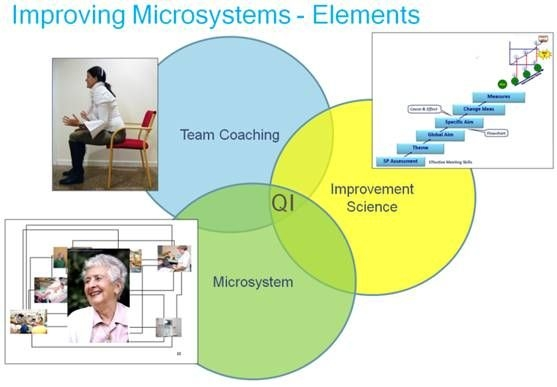 improving microsytems