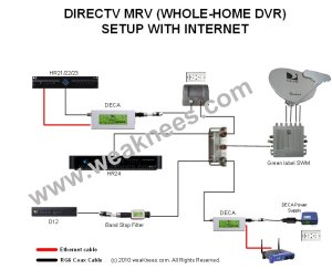 DIRECTV Single Wire Multiswitch (SWM SWM8) for 5LNB Dish