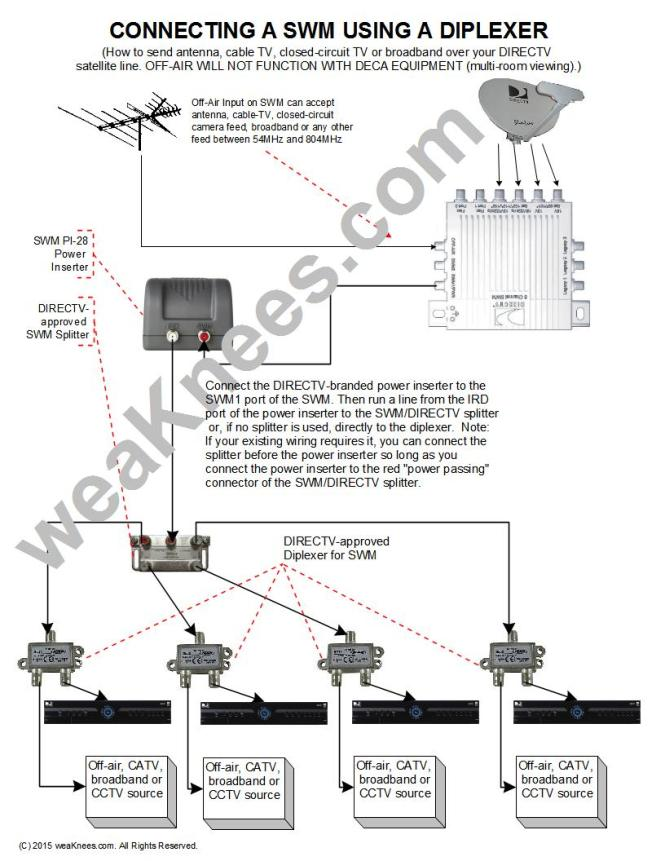 direct tv satellite dish wiring diagram wiring diagram direct tv cable splitter box irv2 forums