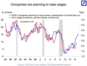 The wage growth debate is over