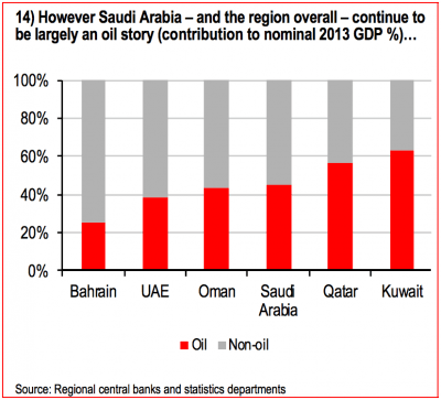 This is how reliant Saudi Arabia is on oil money