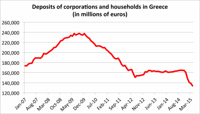 Money is flooding out of Greek banks — and deposits just hit an 11-year low