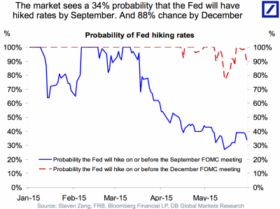 The IMF is urging the Fed to hold off on rate hikes until 2016