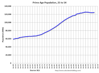 Update: Prime Working-Age Population Growing Again