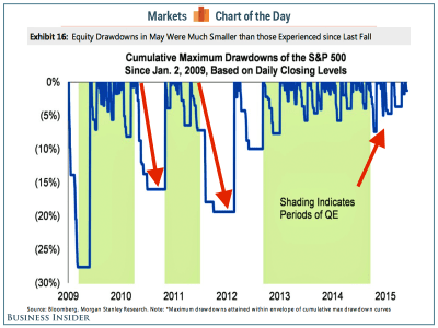 The stock market seems to have gotten over its addiction to QE