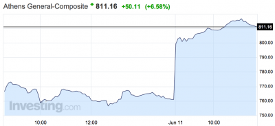 Greek stocks are booming