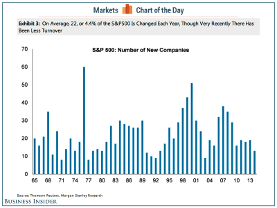 The makeup of the S&P 500 is constantly changing