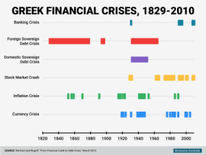 Here's every Greek financial crisis since 1829 + MORE