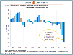 The red-hot US dollar has cost S&P 500 companies $244 billion of balance sheet pain + MORE