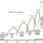 Waves_of_Innovation