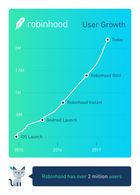 info graphic on the growth of the Robinhood app