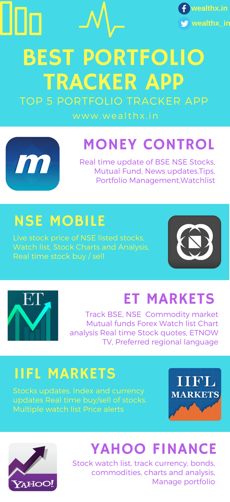 Which is the best Portfolio Manager App?