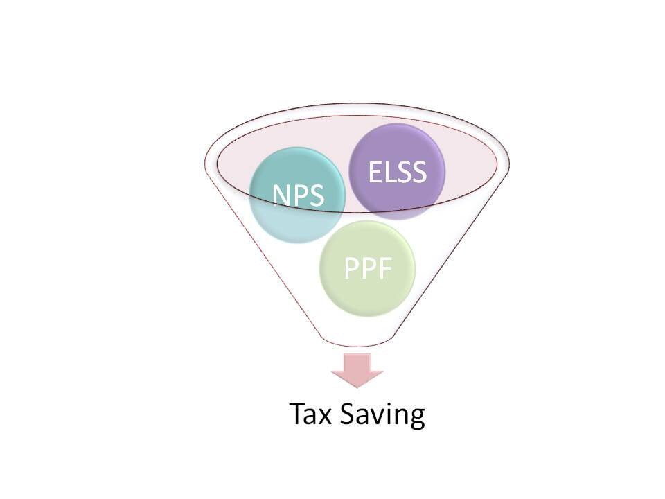 Which is the best tax saving option? PPF NPS ELSS