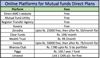 DIRECT MUTUAL FUND