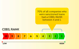 What is CIBIL Company Rank? How do I get one?
