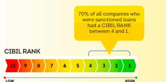CIBIL Company Rank