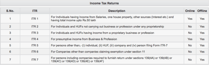 Income tax return forms