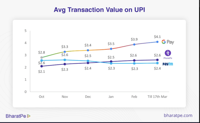 google pay UPI transaction