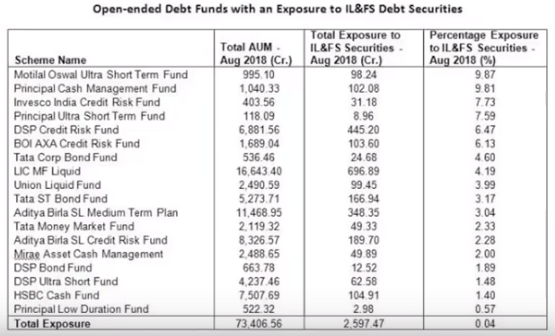mutual fund with exposure to IL&FS