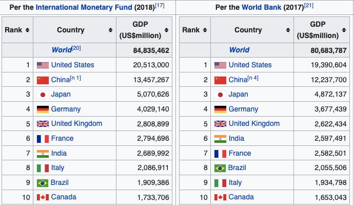 world bank PPP