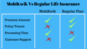 Should You Opt MobiKwik Life Insurance Policy @ Rs. 20 per Month