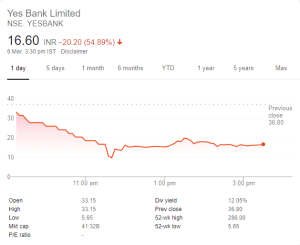 Yes Bank Crisis – What You Should Do?