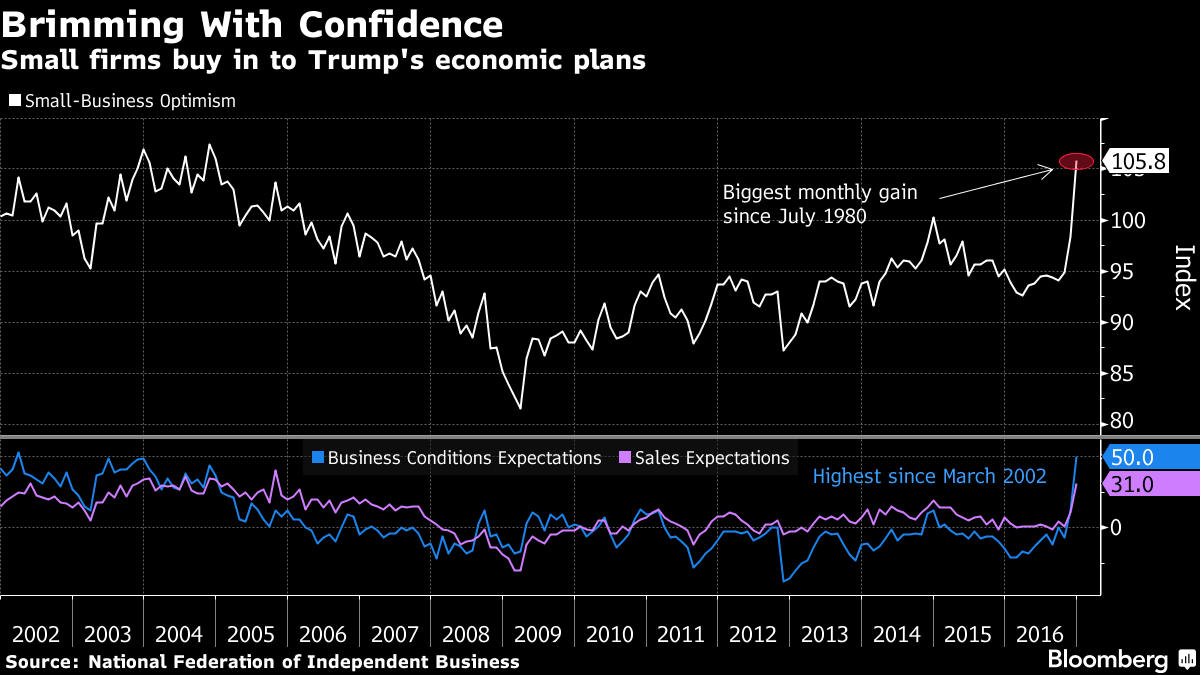 Small-Business Optimism Surges