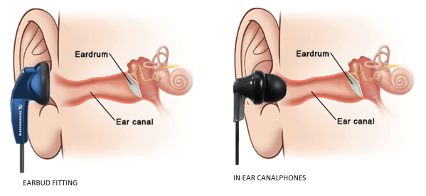 Earbuds and In ear Canalphones