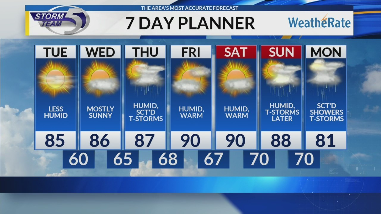 Monday Video Forecast 7/9