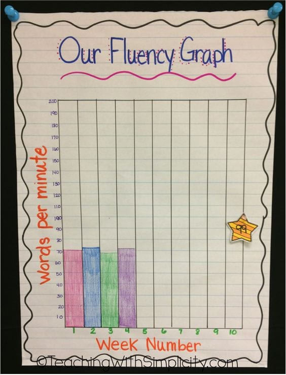 Our Fluency Graph