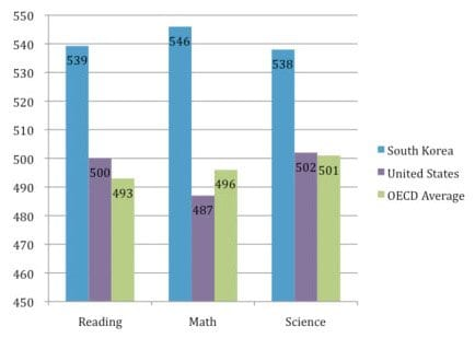 South Korea vs. United States 2009 PISA Results From NCEE.org