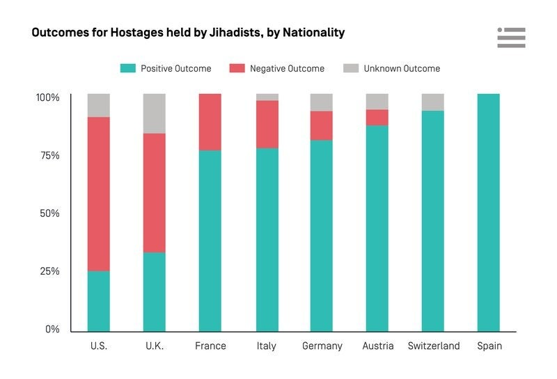 Why Americans are twice as likely to die in hostage situations