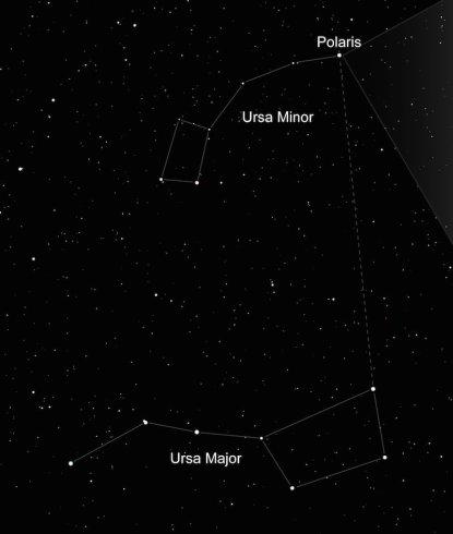 ursa minor sterren aan de hemel kijken